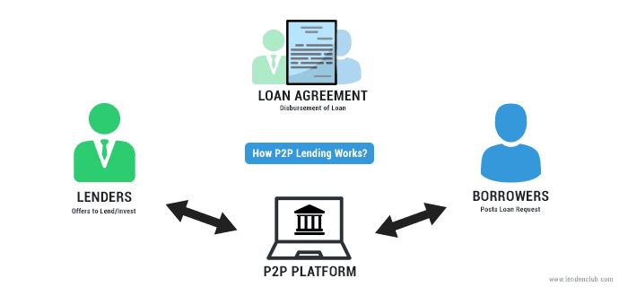Meminjam Dengan Pinjaman Peer-to-Peer: Bagaimana Cara Kerjanya